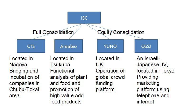 jsc_co_structure